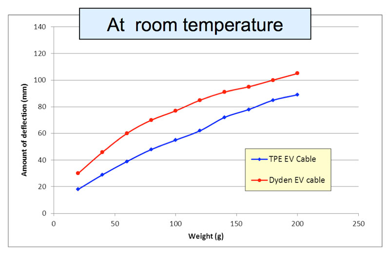 Flex vs. Temperature